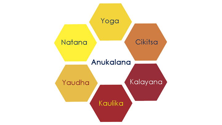 I Rami di Anukalana